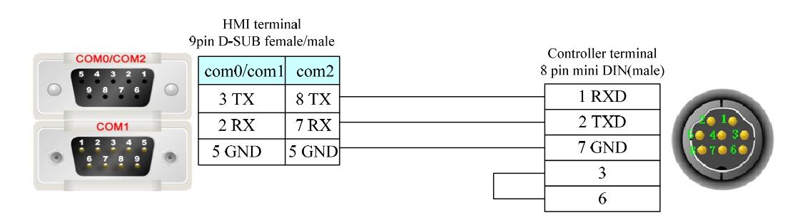 Serieller Anschluss am Kinco HMI