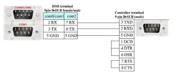 Kabel Kinco HMI und Mitsubishi C24