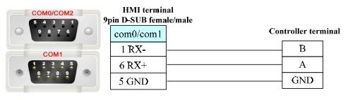 Kabel Kinco HMI und Modbus RS-485